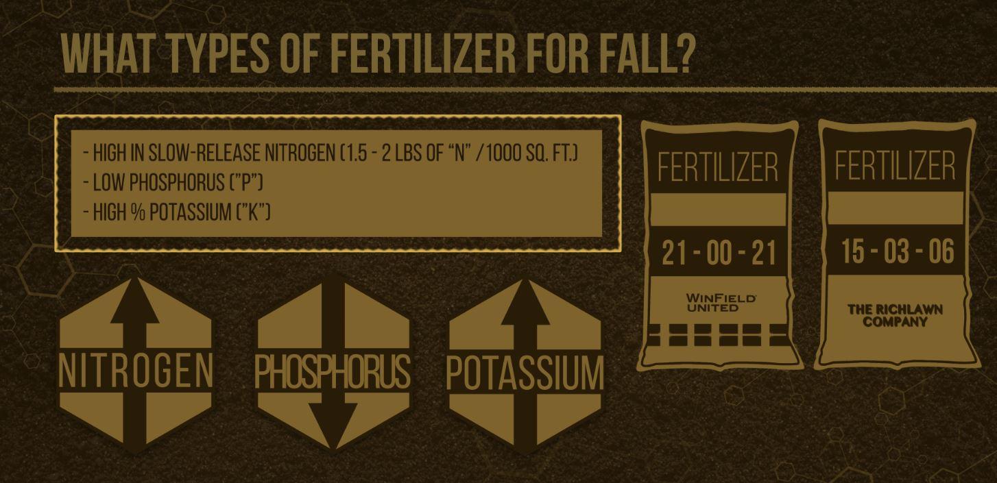 Fall Fertilizer Colorado and Wyoming